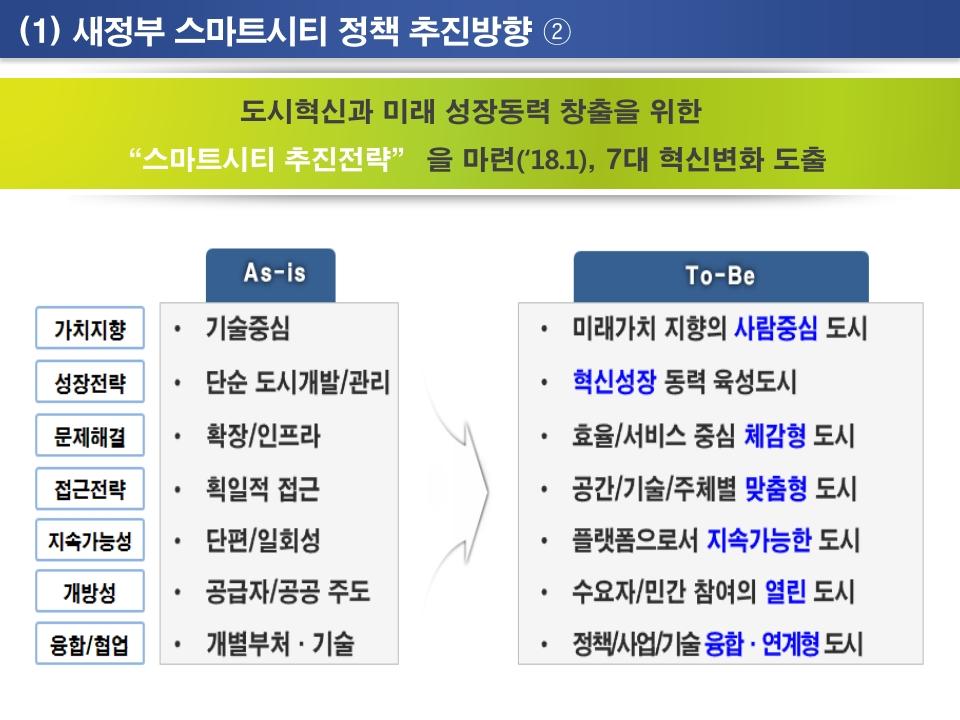 새정부 스마트시티 정책과 국가시범사업 추진방향.pdf_page_16.png