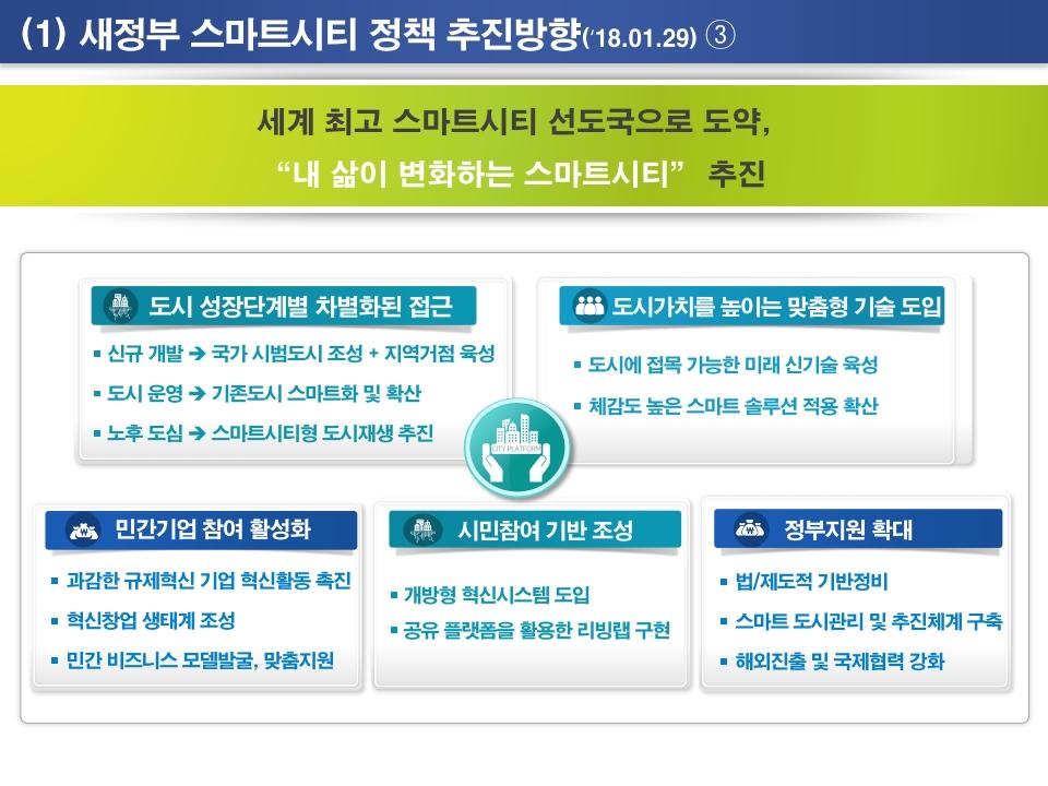 새정부 스마트시티 정책과 국가시범사업 추진방향.pdf_page_17.png