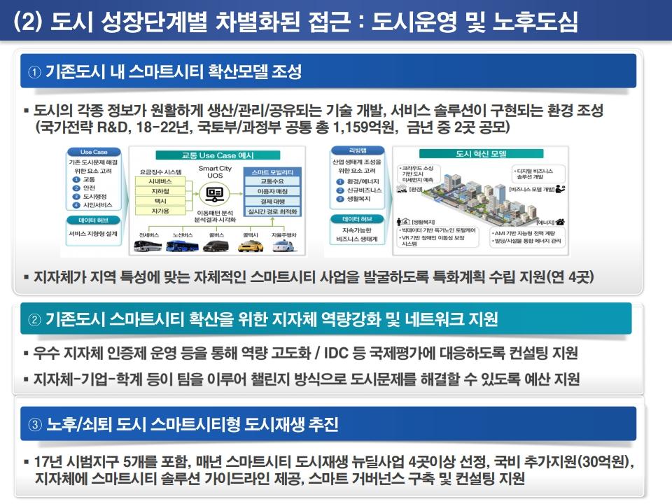 새정부 스마트시티 정책과 국가시범사업 추진방향.pdf_page_19.png
