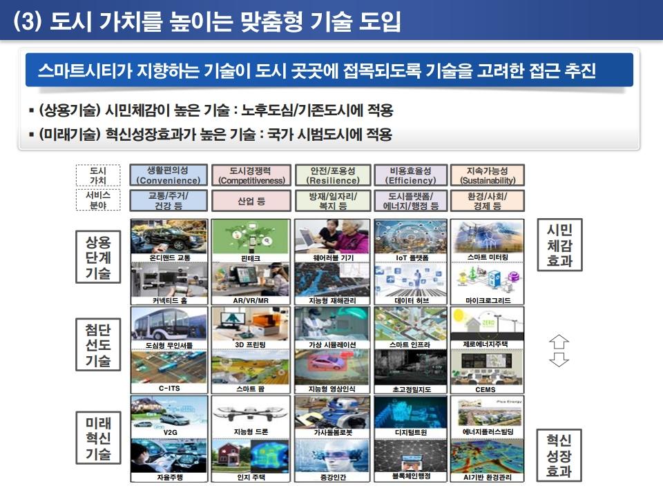 새정부 스마트시티 정책과 국가시범사업 추진방향.pdf_page_20.png